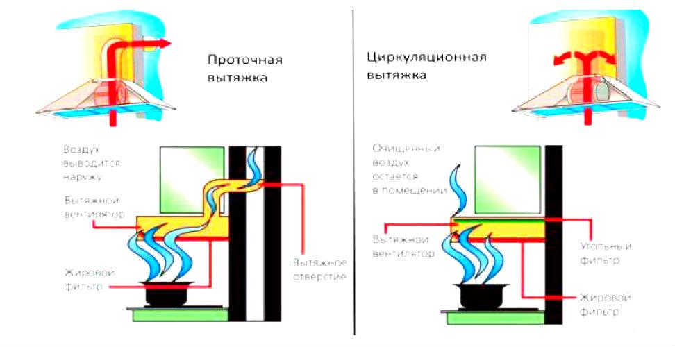 Принцип работы проточной и циркуляционной вытяжки
