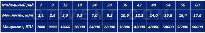 Модельный ряд сплит-систем таблица