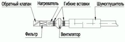 Устройство вентиляционной системы с подогревом воздуха