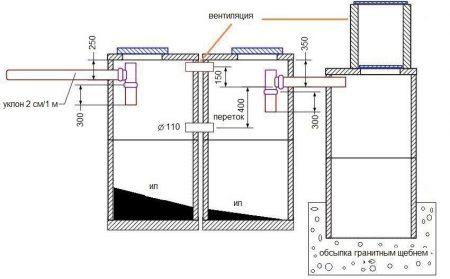 Проект вентиляции септика