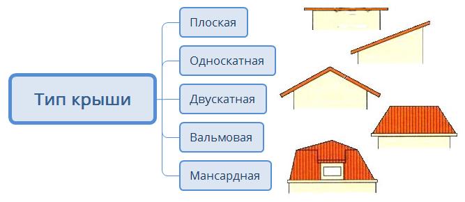 Тип крыши