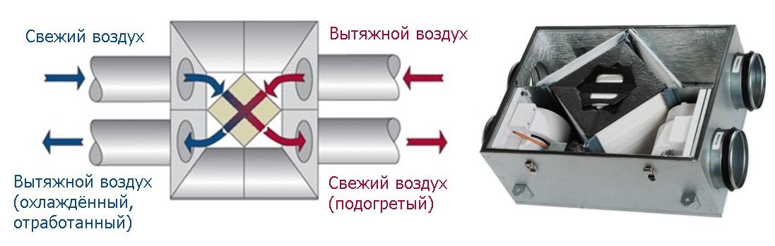 рекуператорная установка
