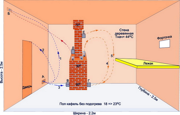 схема расчёта воздуха в бане