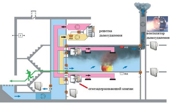 план противопожарной вентиляции