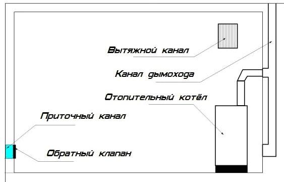 естественная вентиляция газового котла