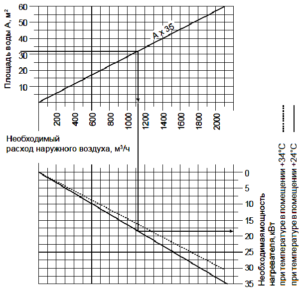 Определение производительности вентиляции басссейна