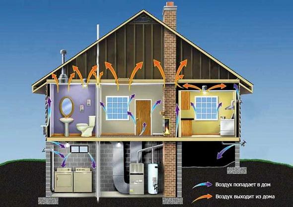 естественная вентиляция в частном доме