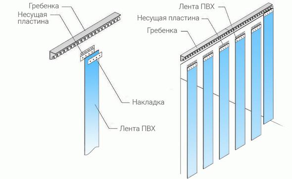 тепловые завесы схема