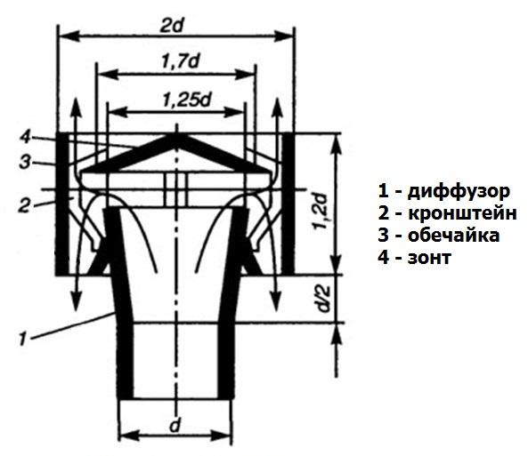 размеры дефлектора