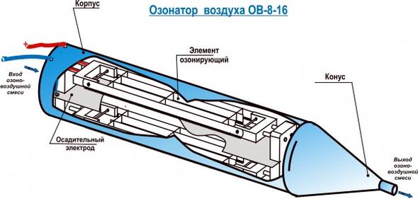 устройство озонатора