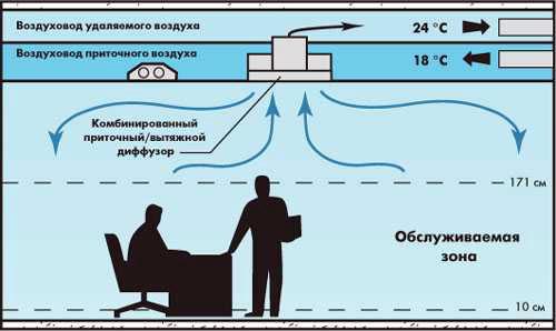 назначение диффузора