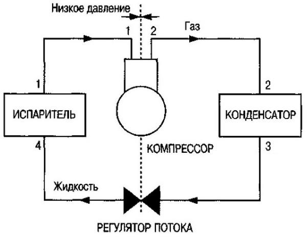 схема холодильного цикла