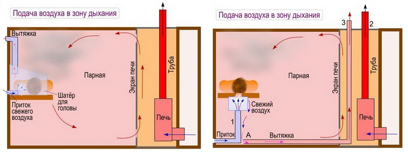 подача воздуха в зону дыхания