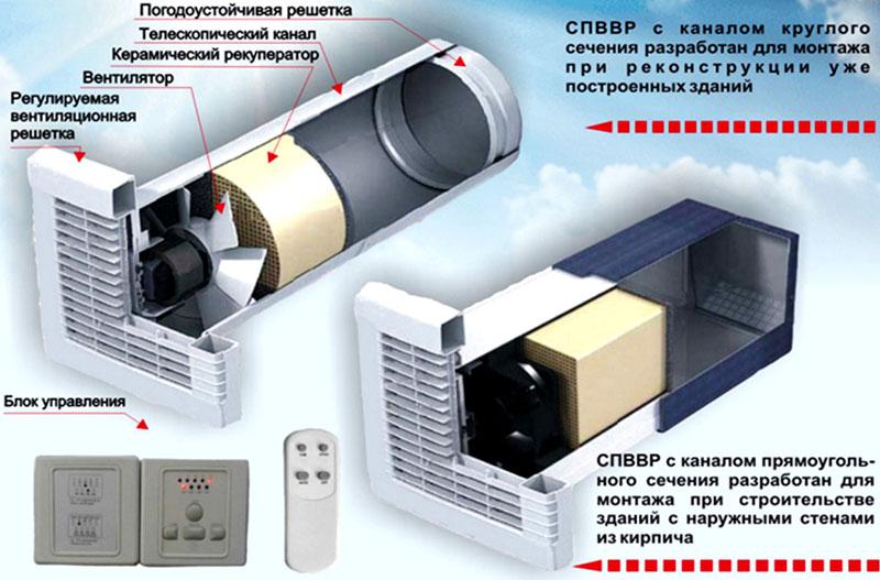Два типа воздушных клапанов с вентиляторами внутри