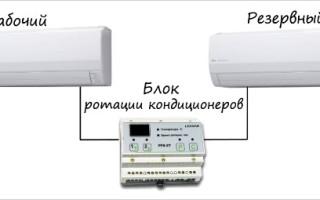 Кондиционирование серверных помещений, кондиционер для серверной комнаты