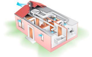 Вентиляционные системы здания