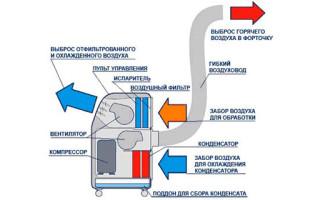 Напольные кондиционеры с воздуховодом: схема работы, установка, выбор