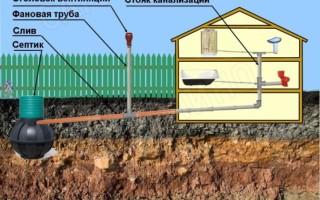 Вентиляция в канализации частного дома: схема, особенности, монтаж