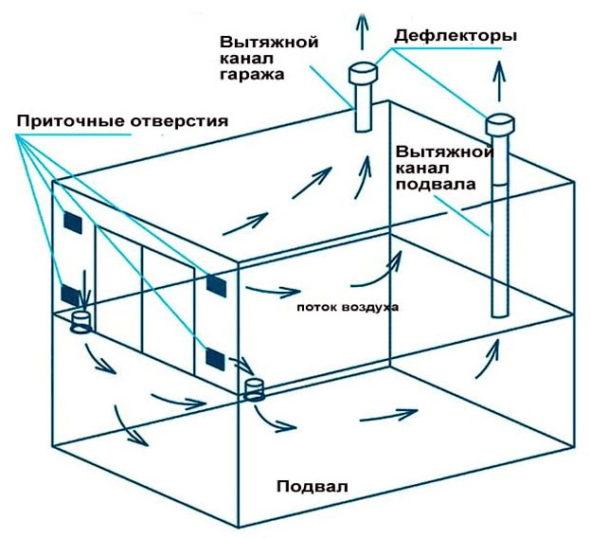 схема вентиляции в гараже с подвалом