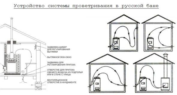 схема простой вентиляции
