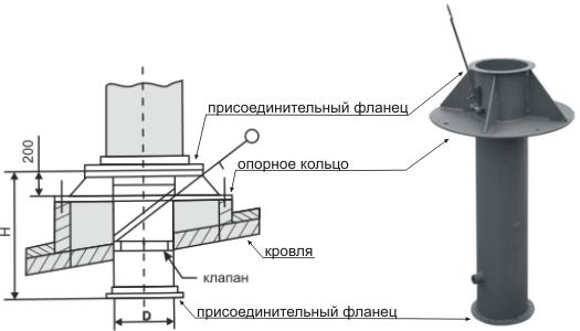 вентиляционный выход УП2