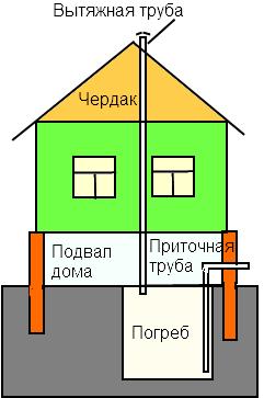 система вентиляции в погребе жилого жома