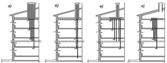 схемы вентиляции