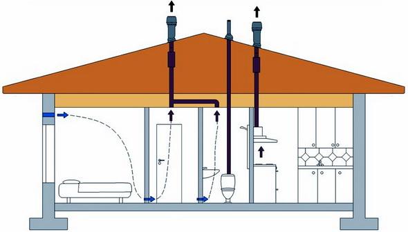 вентиляция в частном доме схема