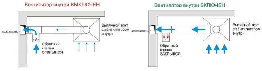схема работы обратного клапана