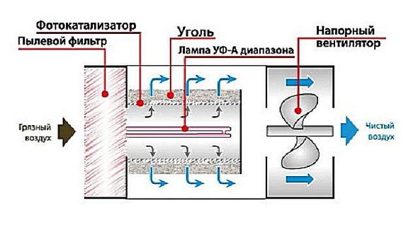 фотокатализатор