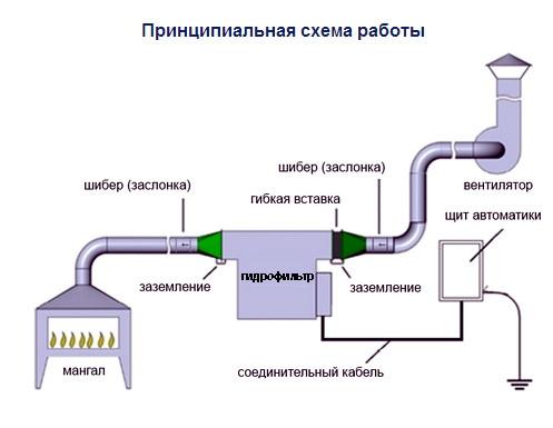гидрофильтр схема