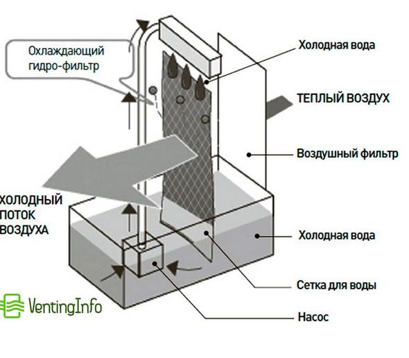 схема напольного кондиционера