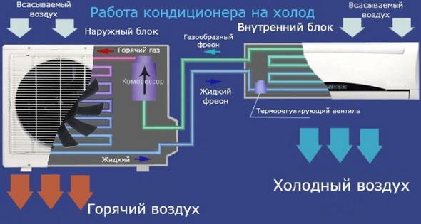 Конструкция и принцип работы бытового кондиционера