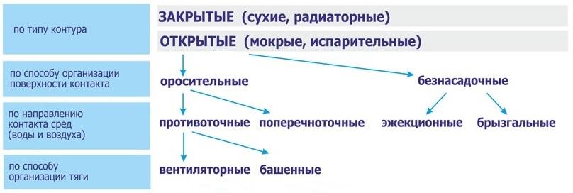 разновидности