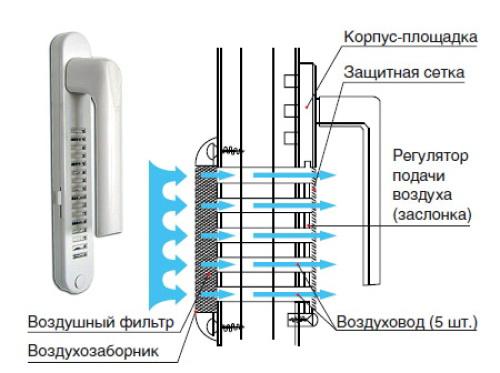 ручка с клапаном