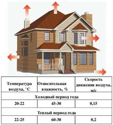 параметры микроклимата