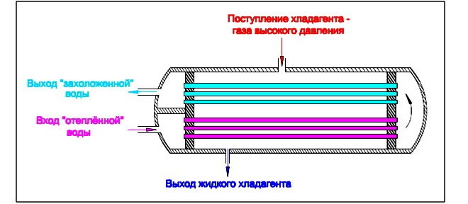 Воздушный конденсатор водяного охлаждения